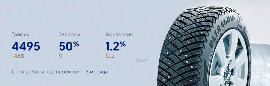 """Показатели сайта """"Русшина"""""""
